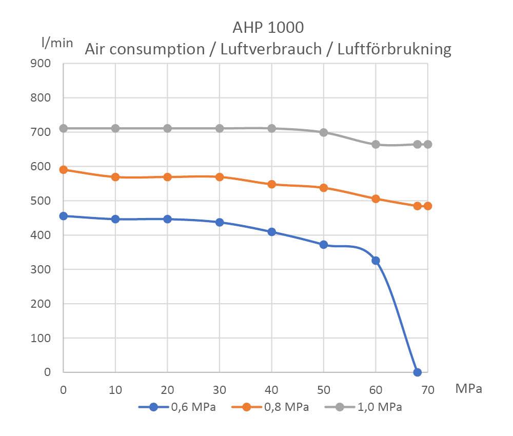 air-consumption-ahp-1000