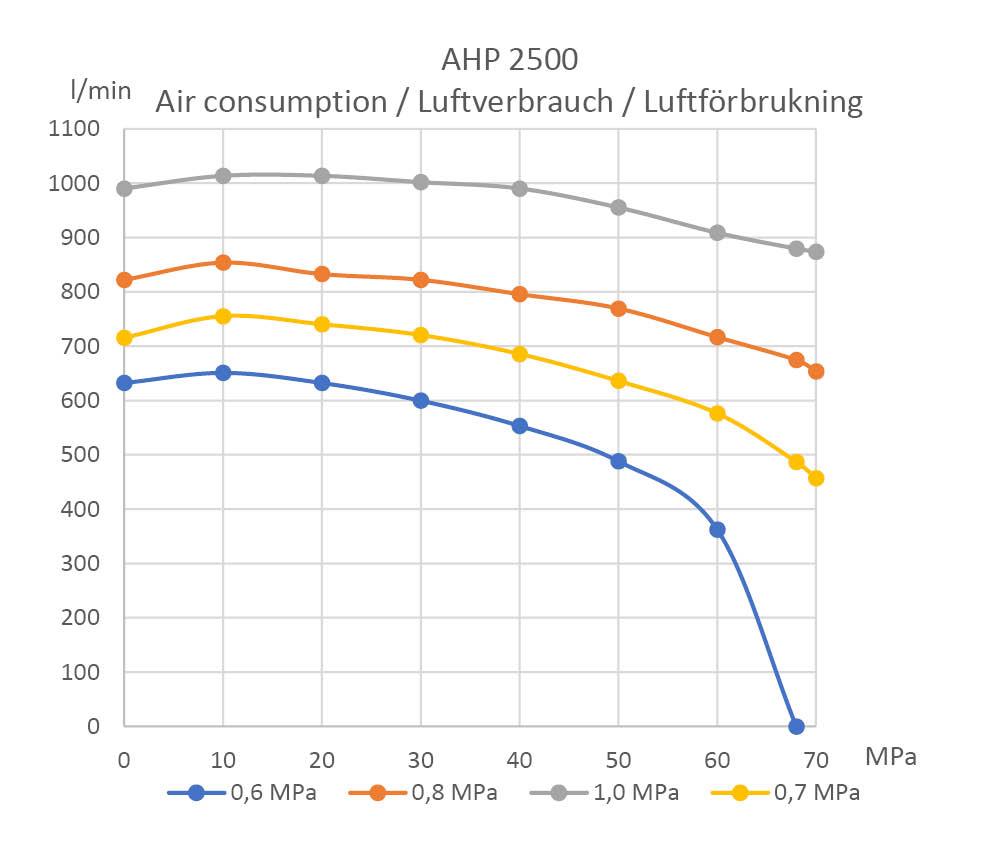 air-consumption-ahp-2500