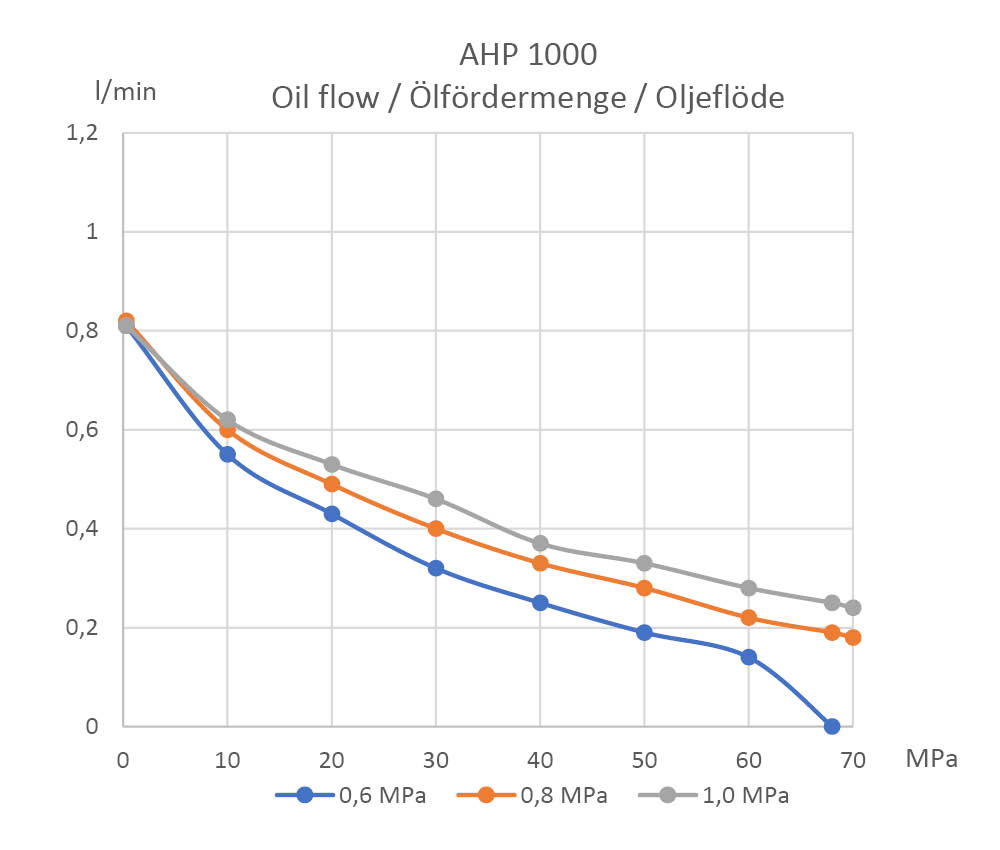 oil-flow-diagram-ahp-1000